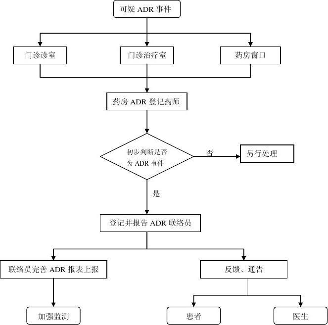 门诊处理药品不良反应(ADR)事件流程图