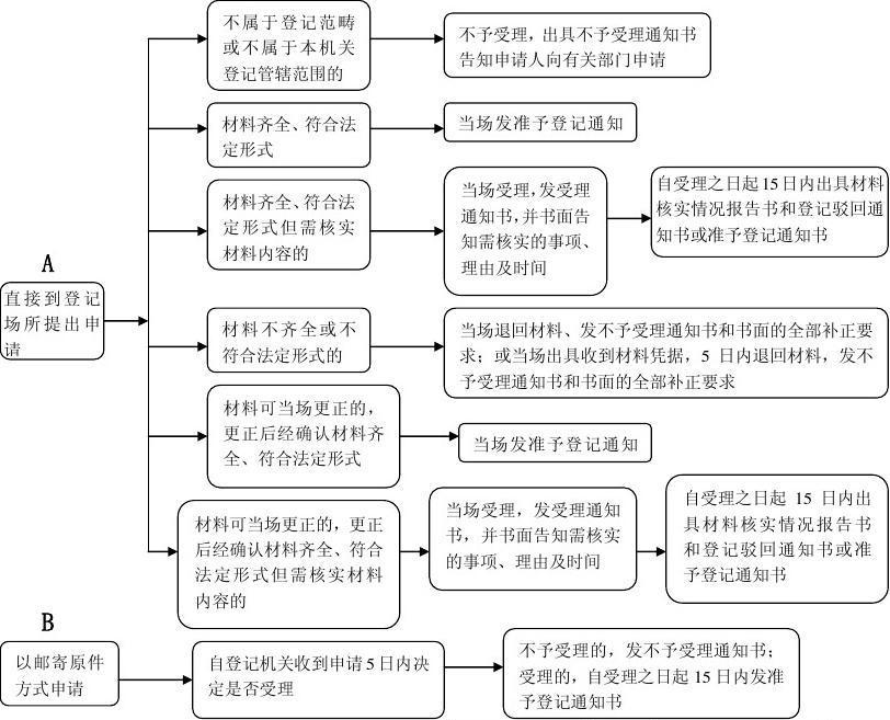 2017上海有限责任公司成立的条件以及材料有什么?