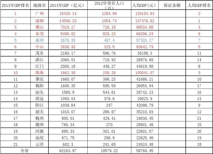 2013年广东各市GDP和人均GDP排名