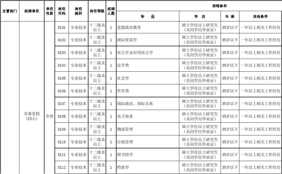 周口市2013年市直事業單位公開招聘工作人員計劃表