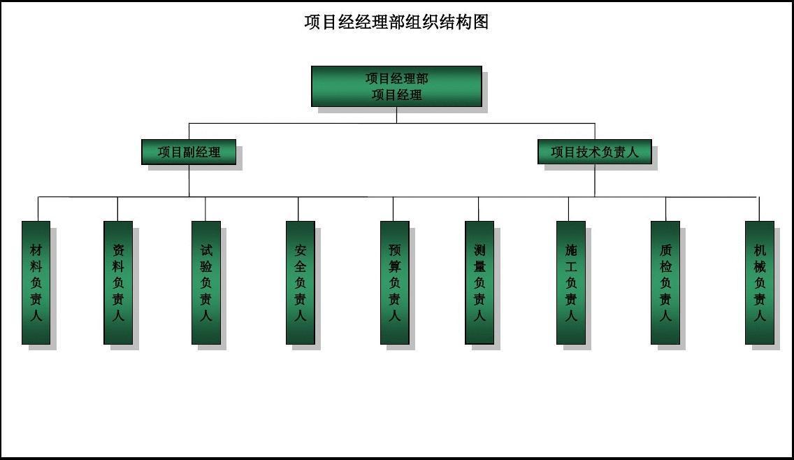 项目经理部组织机构框图附图图片