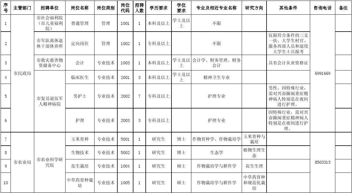 2014年泰安市市直事业单位招聘工作人员岗位信息汇总表
