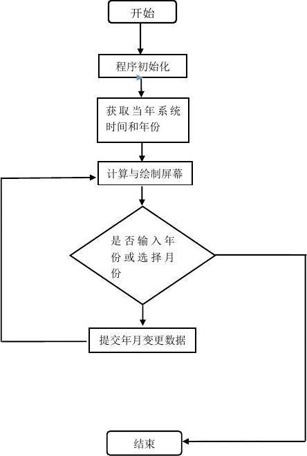 java《万年历系统》课程设计报告附源码图片