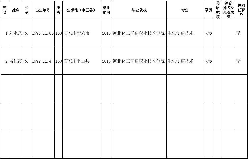 石药集团生化1201班面试统计表