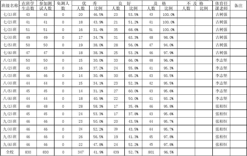 中学体质健康评分表_C39 2--1实施《学生体质健康标准》合格率、优良率统计表1_word文档 ...