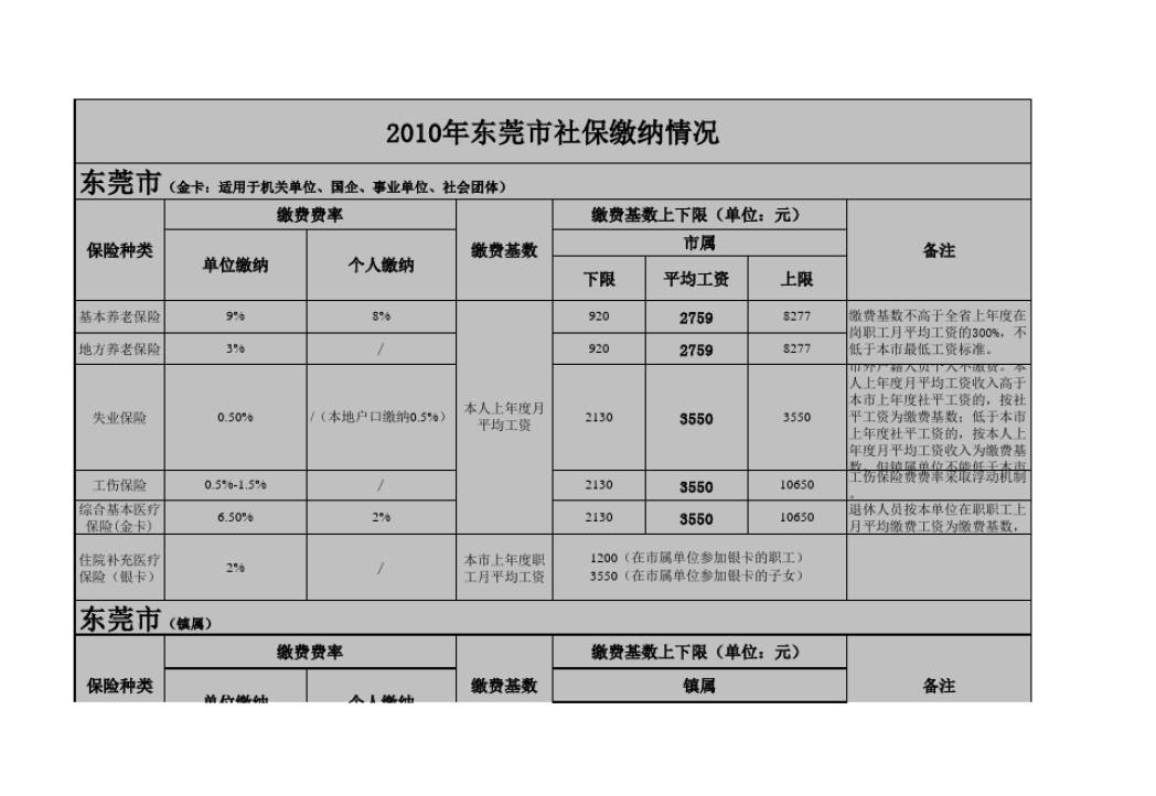 东莞社保费7月起调整,缴费和待遇都有变化! 基数 搜狐