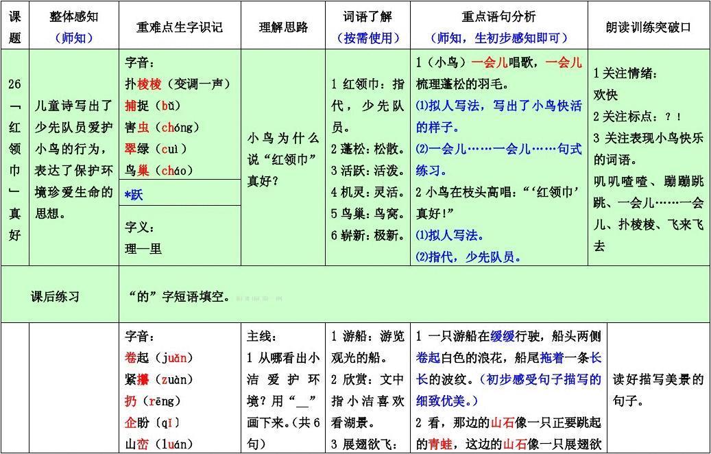 人教版二年级语文上册第七单元课文知识点图片
