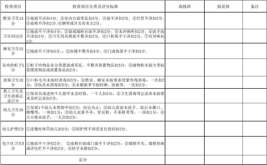 幼儿园区域评比表_幼儿园班级卫生检查记录评分表_文档下载