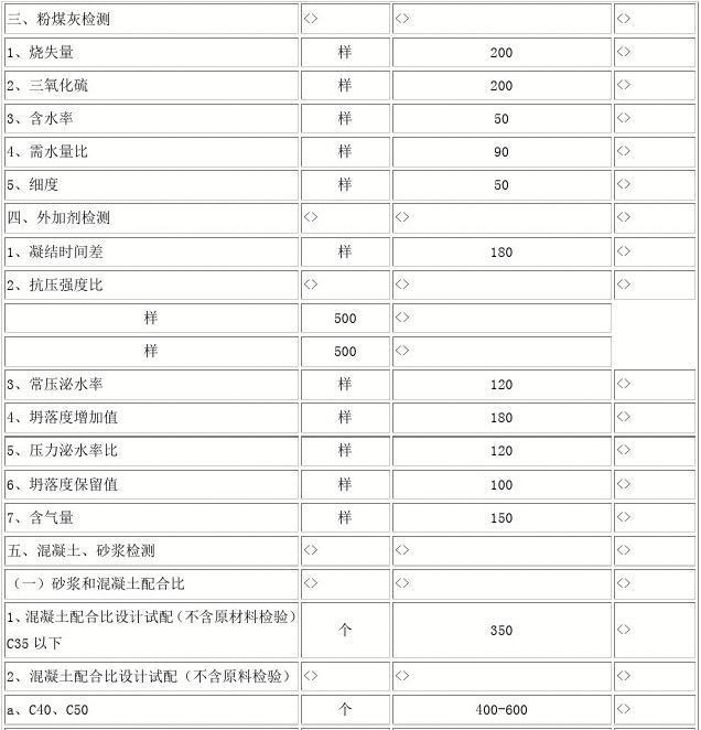 立方体轴心抗压强度_重庆市物价局关于核定重庆市建设工程检验测试暂行收费标准的 ...