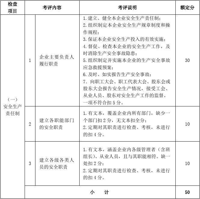 机械制造行业安全生产标准化企业考核评定表(doc 42页)