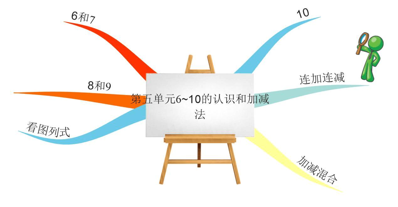 小学版小学一数学人教思维导图年级姜顾蚌埠图片