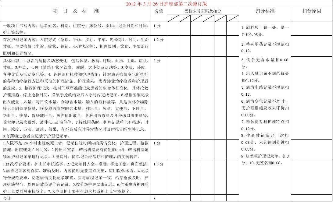 表7河南省职工医院危重患者护理记录单