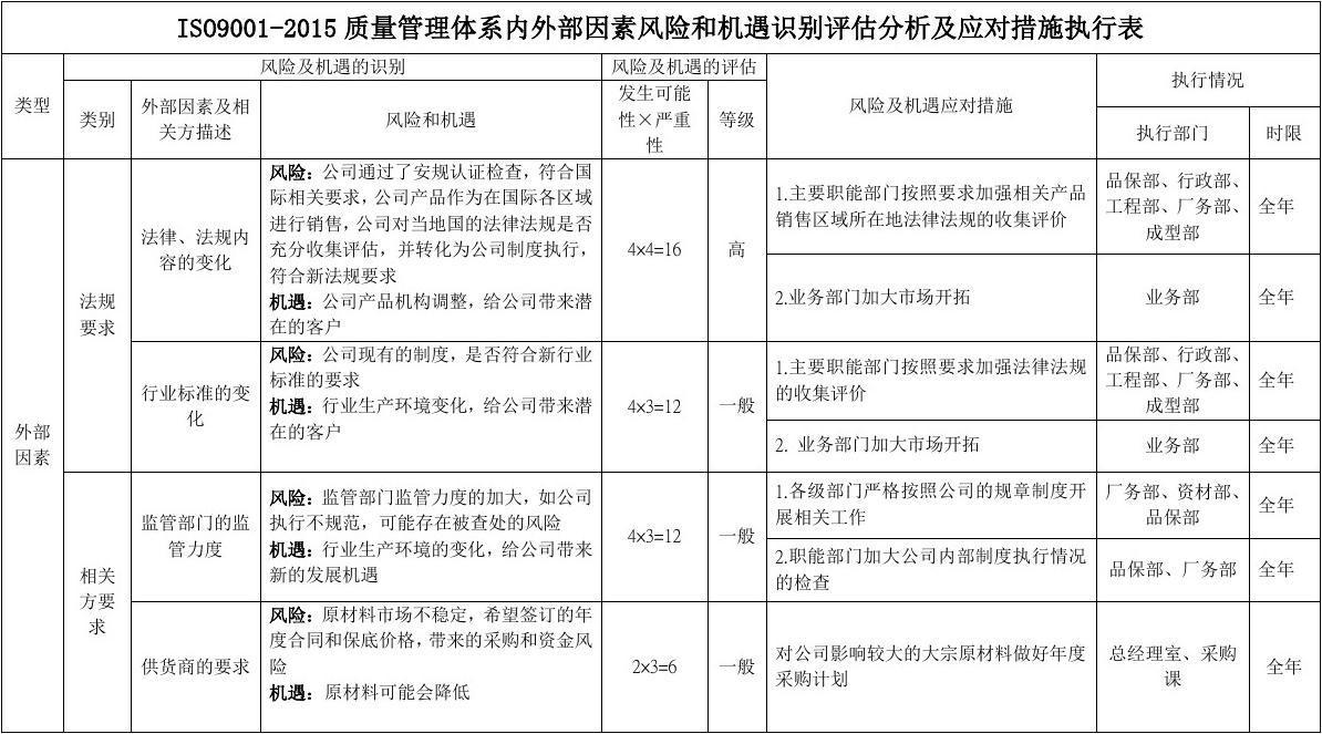 福州大学人文社科_ISO9001-2015质量管理体系内外部因素风险和机遇识别评估分析及 ...