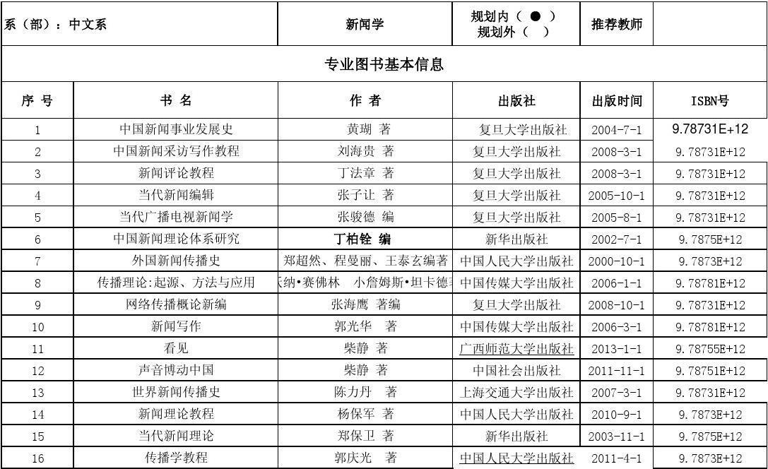 吕梁学院专业类图书书目推荐登记表