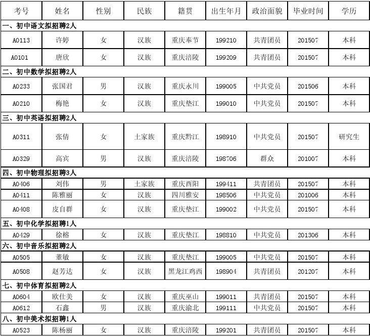 2015第一季度涪陵区招聘涪陵巴蜀中学教师体检名单