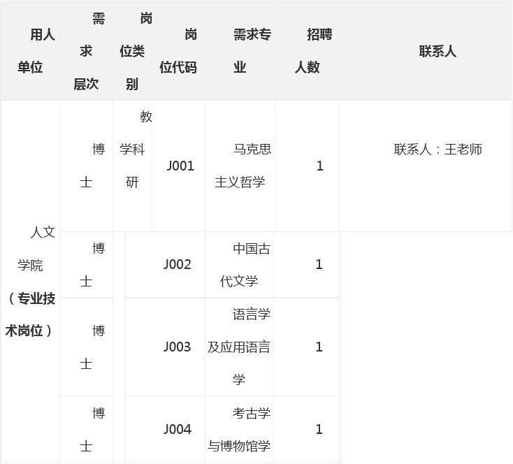 2014年云南大学毕业生招聘招考职位表