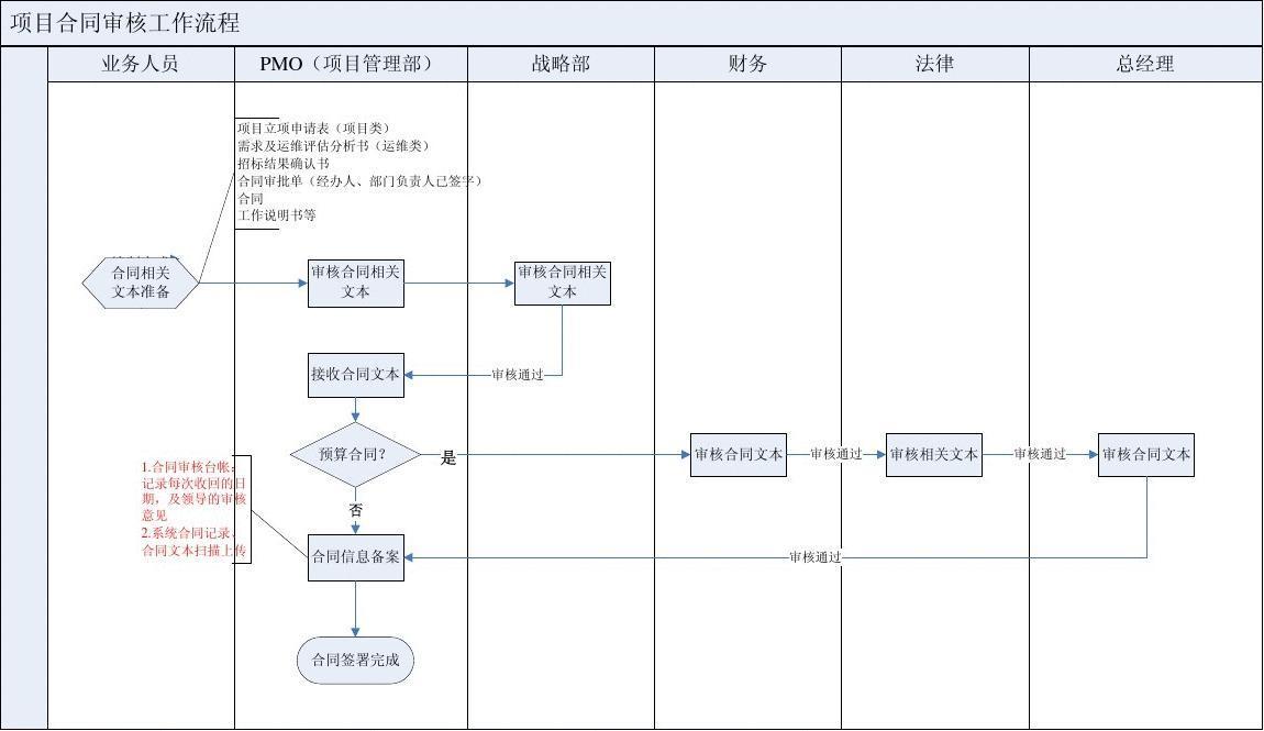 项目合同审核流程(visio流程图)图片