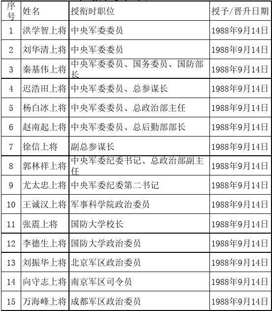 1988年后上将名单列表