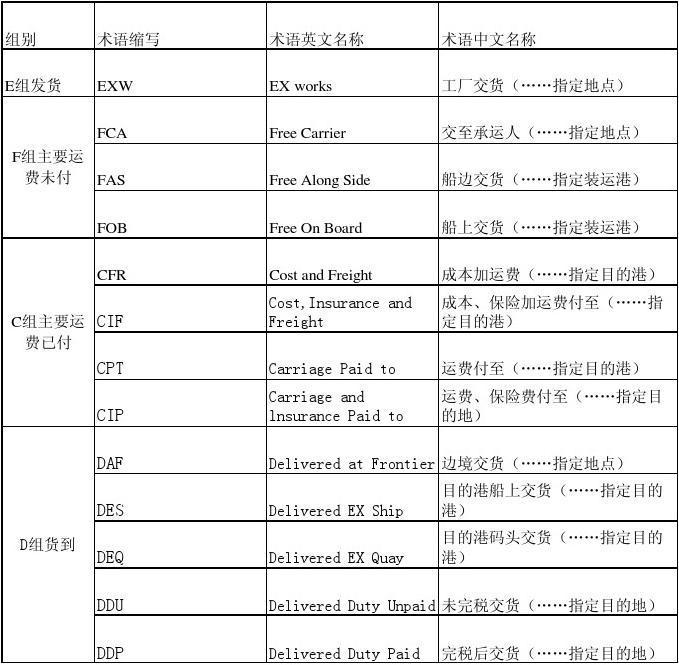 《2000年国际贸易术语解释通则》中文版_wo
