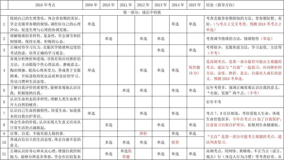 关于2016年中考广东省近几年政治中考考题分