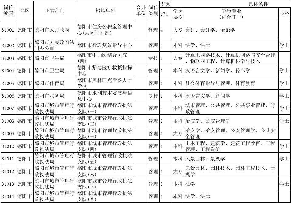 2014德阳市事业单位v岗位岗位表s商标字母设计图图片
