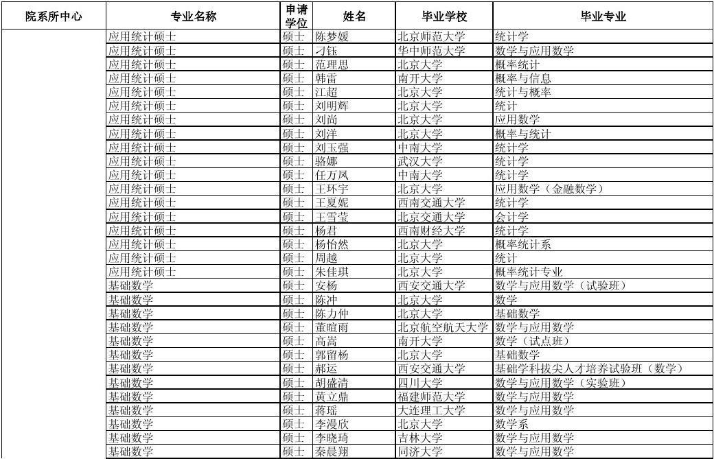 北京大学公示名单