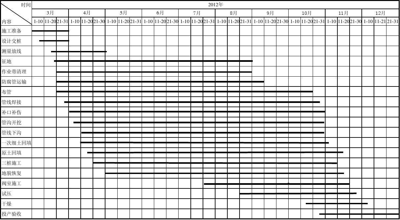 免费文档 所有分类 工程科技 建筑/土木 附图一:施工进度计划横道图图片