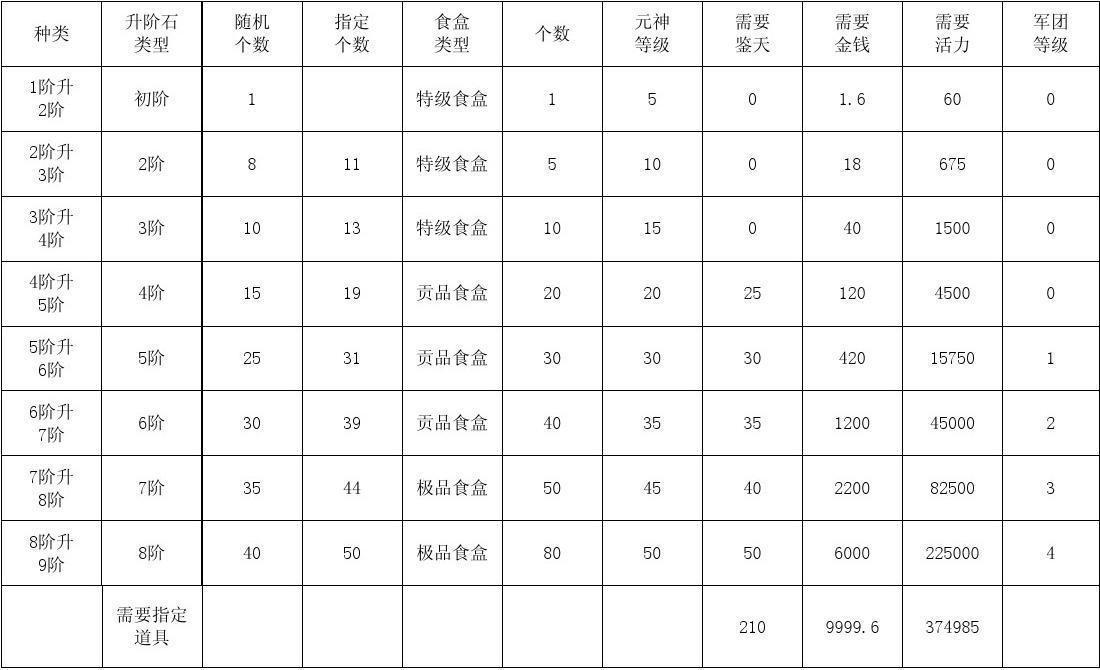 QQ三国元神升介[详细列表]金钱活力 石头等