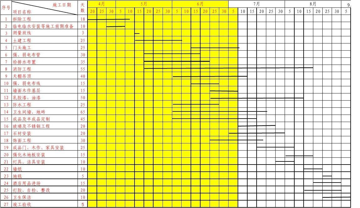 卫生洁具验收_施工进度计划表横道图(512项目)_word文档在线阅读与下载_文档网