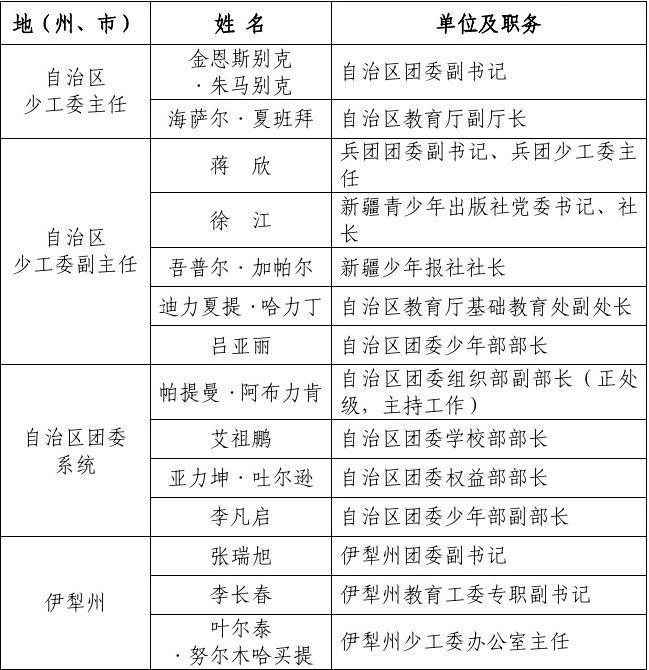 自治区少工委四届五次全委(扩大)会议参会人员名单