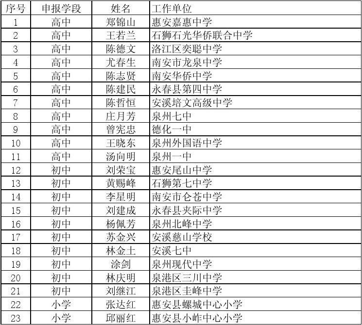 泉州市参评福建省工程小学题库听写学名第三批校长中小培养大会汉字图片