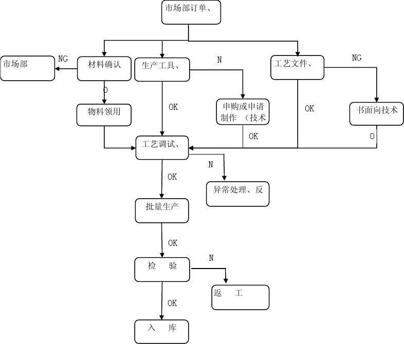 生产车间工作流程图_生产部工作流程图_word文档在线阅读与下载_无忧文档