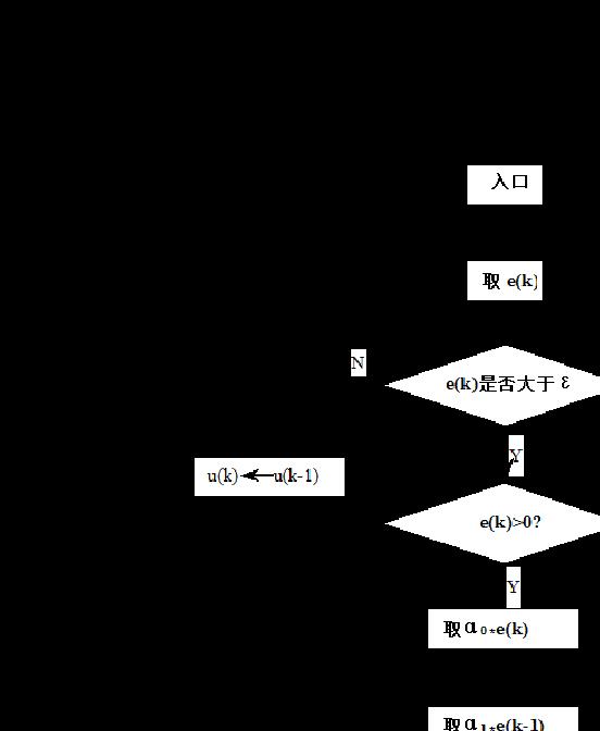 机电控制及可编程序控制器技术课程设计1图片