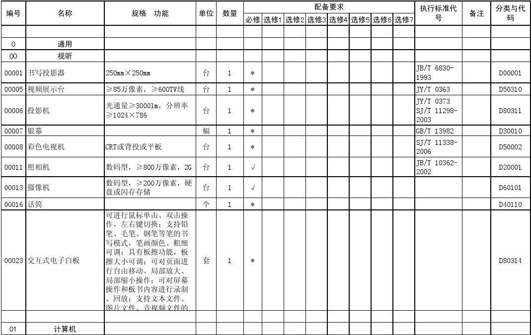 湖南省普通高中目录教学仪器通用技术7军训理科配备郑州七中高中部图片