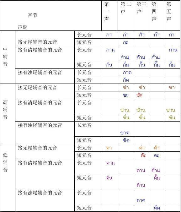 泰语声调拼读规则表