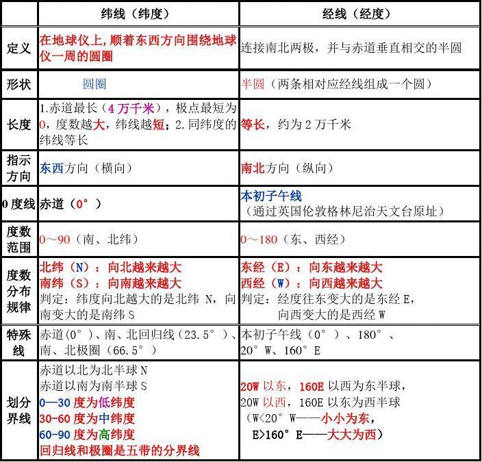 2017粤教版七上册初中年级知识点总结2016寒假放地理号几图片