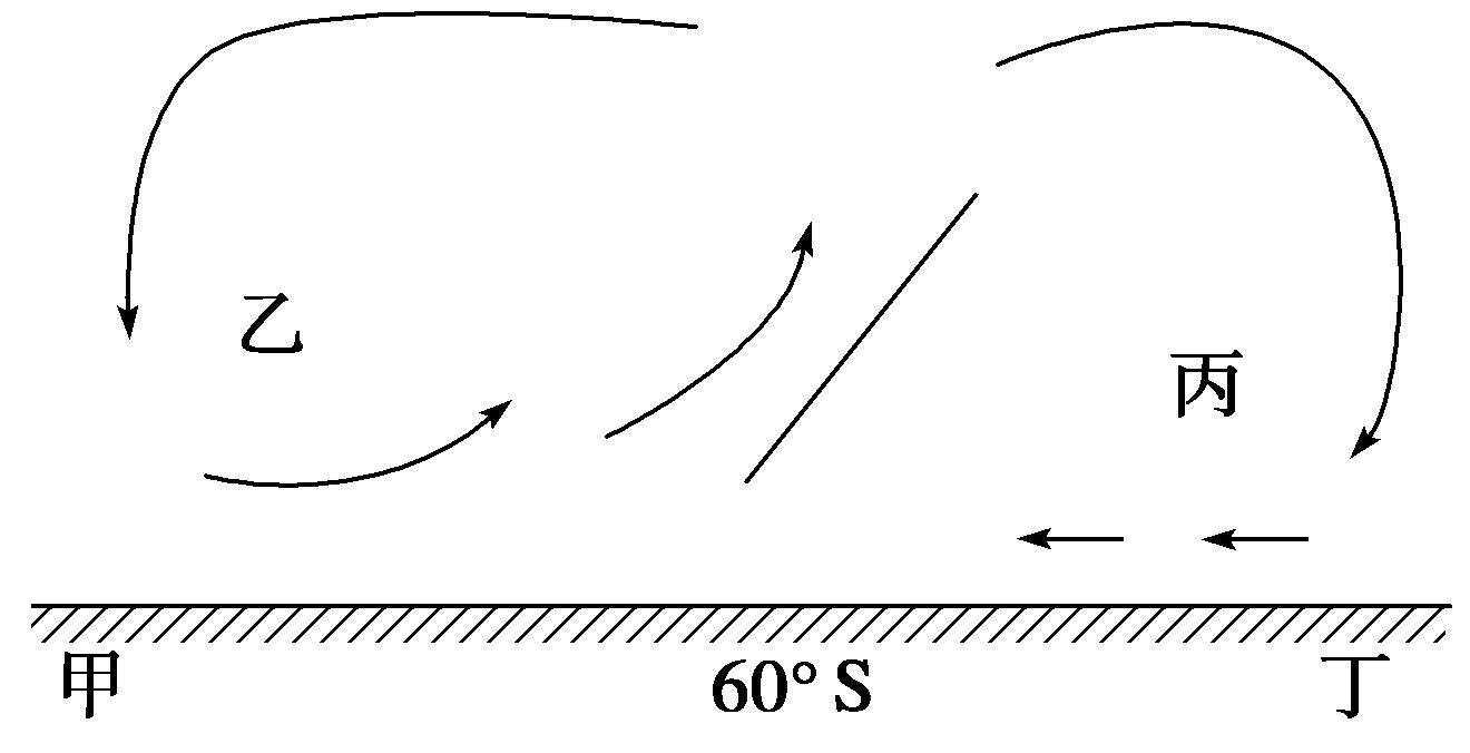 全球气压带,风带的分布及移动规律图片
