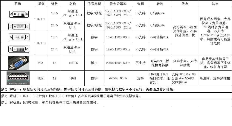 2015對d�y�'��$yi)XZ�_vga hdmi 与dvi转接?dvi延长152030米