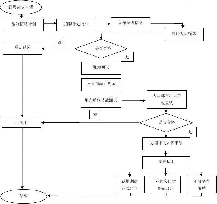 人事流程_人事招聘流程(图)
