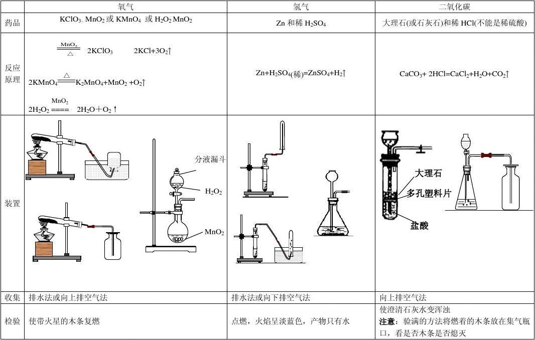 氧气氢气二氧化碳 制备基础知识总结