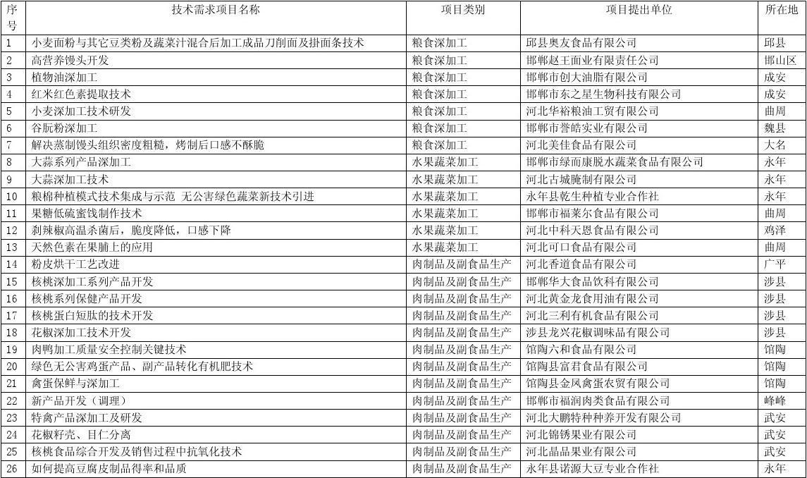 2011年度邯郸市(食品企业专项)技术需求调查汇总表