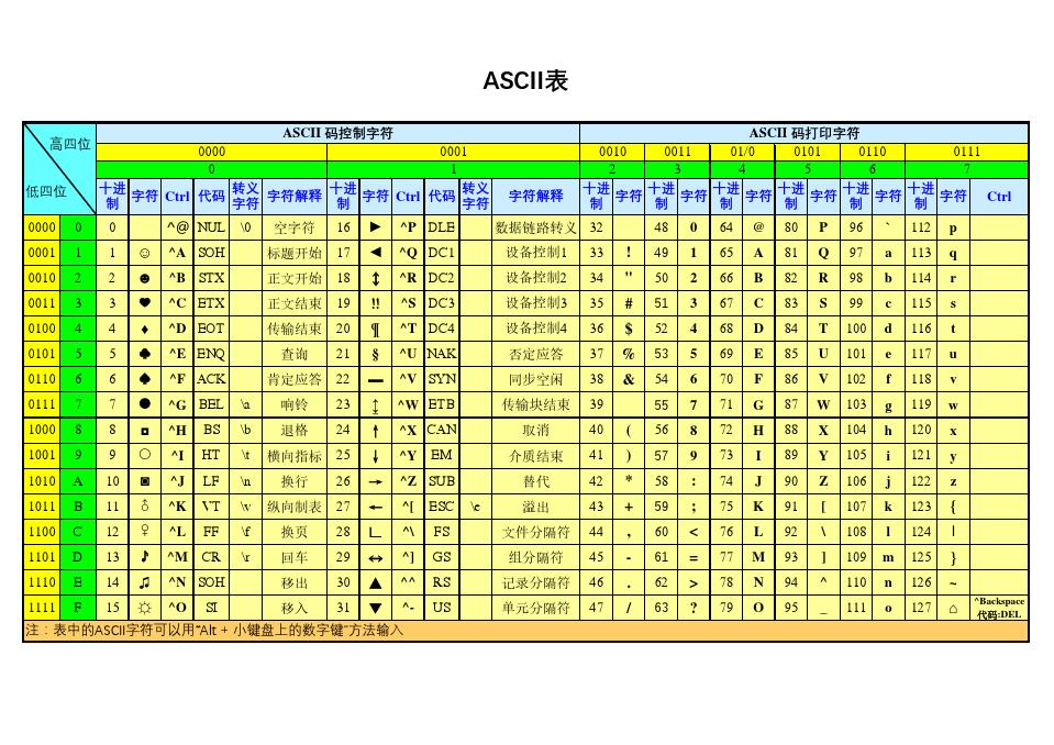 ASCII码(彩色+黑白)