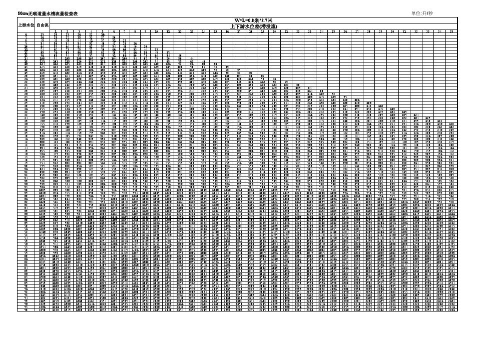 80cm量水槽计算式