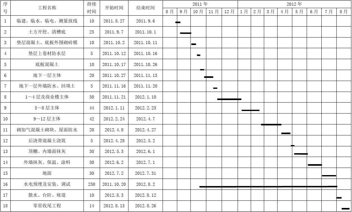设计范本 华为项目管理模板 装修工程施工进度表 建筑工程施工进度表图片