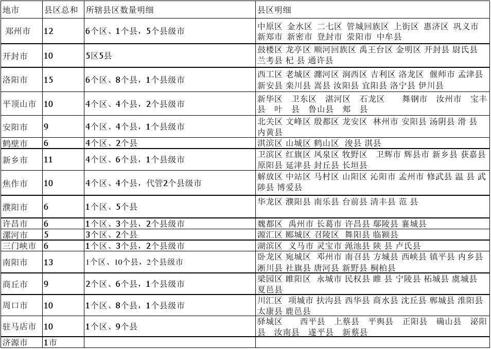 河南省各市县区数量明细统计及地图