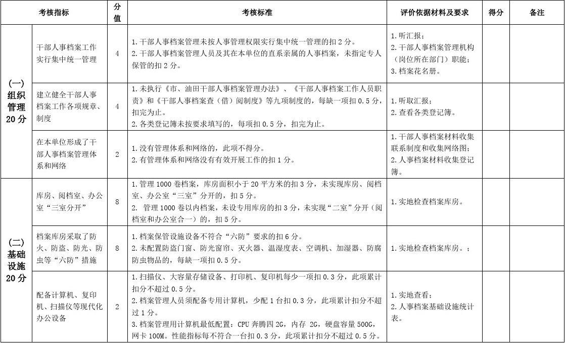 人事考核_干部人事档案考核评分表