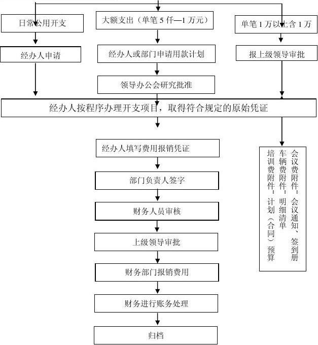财务工作流程图_word文档在线阅读与下载_免