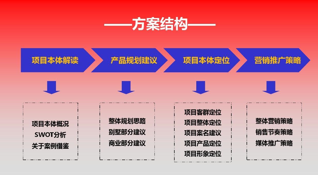 免费文档所有调查别墅/别墅分类/表格2012年5月锡林浩特项目报告天津模板武清150以下万的图片