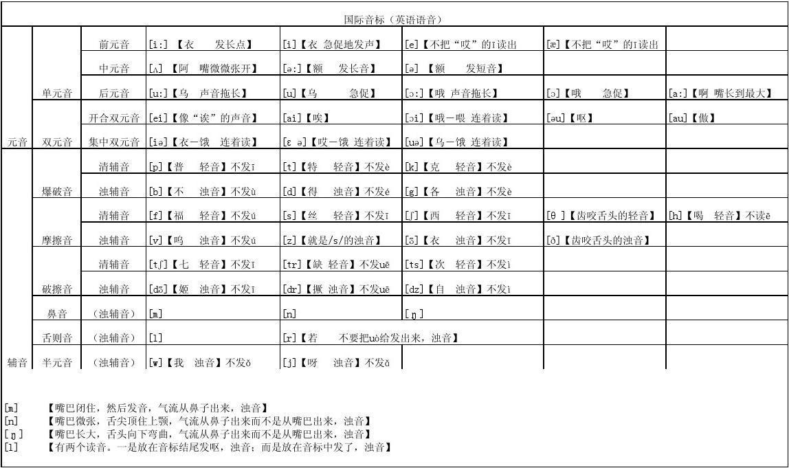 每个英语音标读法.用中文谐音