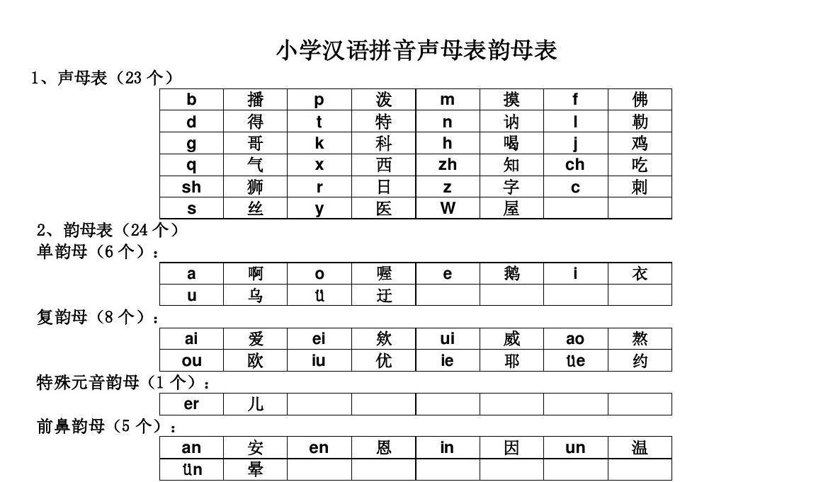 小学汉语拼音声母表韵母表 26个字母书写笔顺